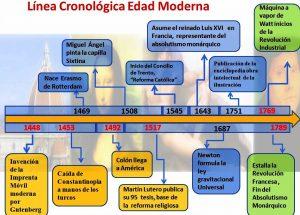 Linea de Tiempo Cronológica, Edad Moderna