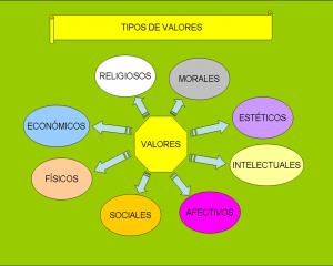 Los valores pueden ser cualidades que se captan en las personas